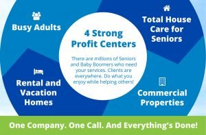 4 Strong Profit Centers - TruBlue Infographic